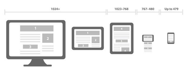 websites com desenho responsivo